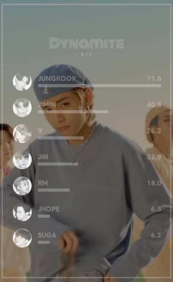 BTSの曲の歌割り画像